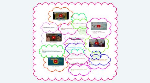 Mind Map: Derechos humanos en la Educación Básica