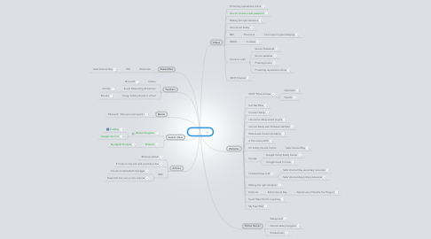 Mind Map: E-safety