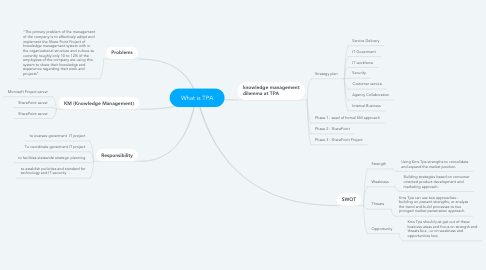 Mind Map: What is TPA