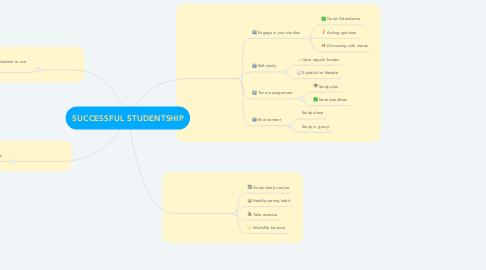 Mind Map: SUCCESSFUL STUDENTSHIP