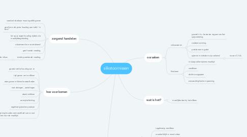 Mind Map: slikstoornissen