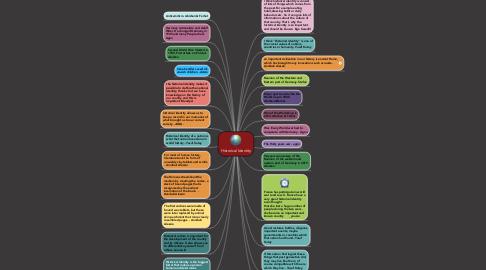 Mind Map: Historical Identity