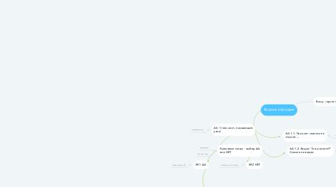 Mind Map: Воронка продаж