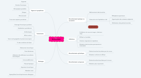 Mind Map: Bronchiectasie