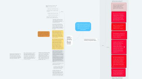 Mind Map: Fundamentación teórica de la importancia de la lengua materna en el proceso de adquisición de lenguas extranjeras