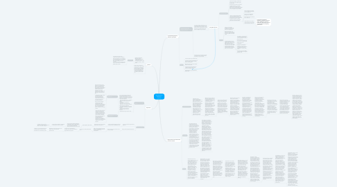 Mind Map: Expresionismo abstracto y pop art.