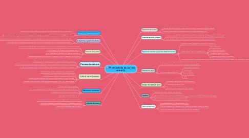 Mind Map: Herramienta de una tiena virtual (1)