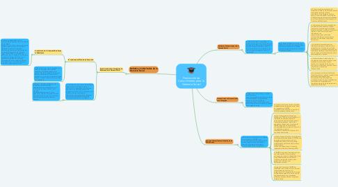 Mind Map: Producción de Conocimiento para la Gerencia Social