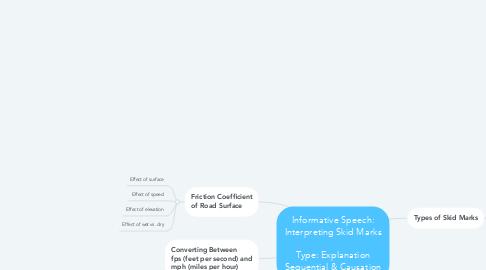 Mind Map: Informative Speech: Interpreting Skid Marks  Type: Explanation Sequential & Causation