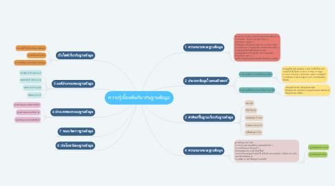 Mind Map: ความรู้เบื้องต้นเกี่ยวกับฐานข้อมูล