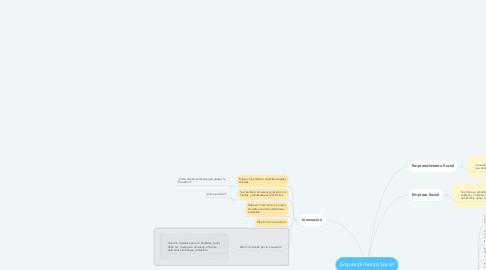 Mind Map: Emprendimiento Social