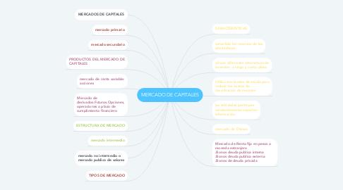 Mind Map: MERCADO DE CAPITALES