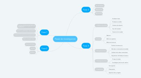 Mind Map: Fases de investigacion