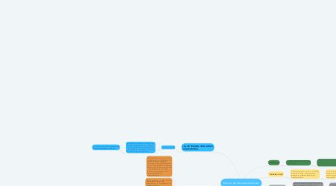 Mind Map: Marco de emprendimiento