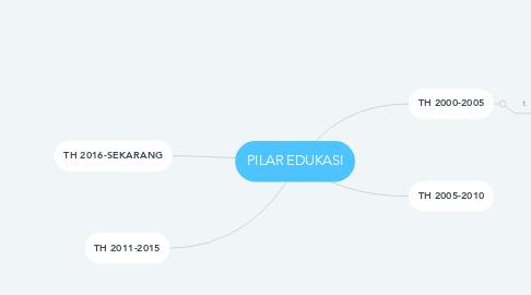Mind Map: PILAR EDUKASI