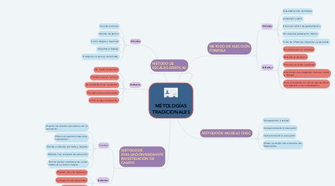 Mind Map: MÉTOLOGÍAS TRADICIONALES