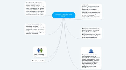 Mind Map: CLAUDIO ENRIQUE SAINT SIMON