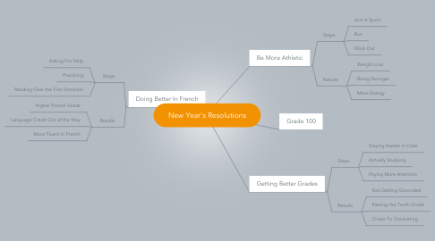 Mind Map: New Year's Resolutions
