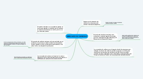 Mind Map: MERCADO DE CARBONO