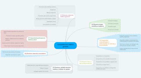 Mind Map: Competencias médico general