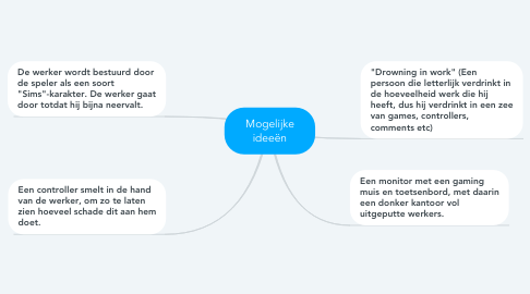 Mind Map: Mogelijke ideeën