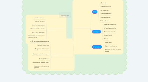 Mind Map: Estrés