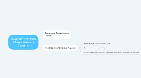 Mind Map: Урядовий контроль (Кабінет Міністрів України)