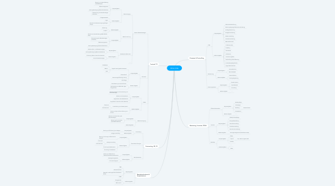 Mind Map: ORGA SWH