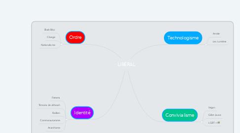 Mind Map: LIBÉRAL