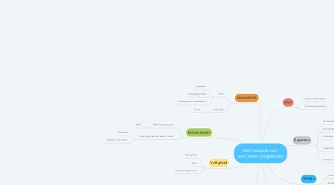 Mind Map: Het netwerk van  een intern begeleider