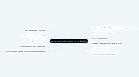 Mind Map: Las implicaciones éticas de los avances científicos