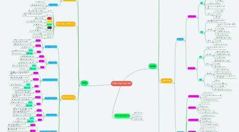 Mind Map: VIÊM SINH DỤC NỮ