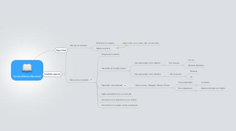 Mind Map: Concordância Nominal