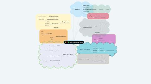 Mind Map: Performance Marketing