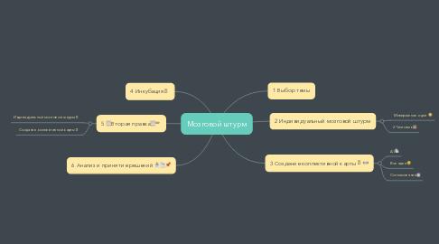 Mind Map: Мозговой штурм