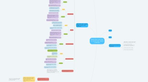Mind Map: Приветственный текст на главной при первом переходе
