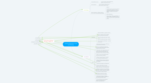 Mind Map: Distance Education in US and Nursing