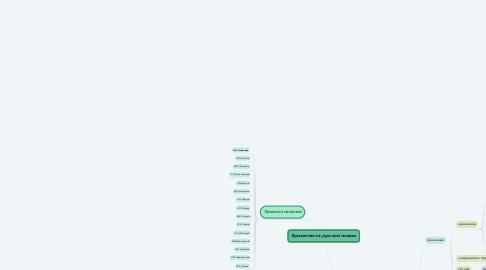 Mind Map: Хризантема в русской поэзии