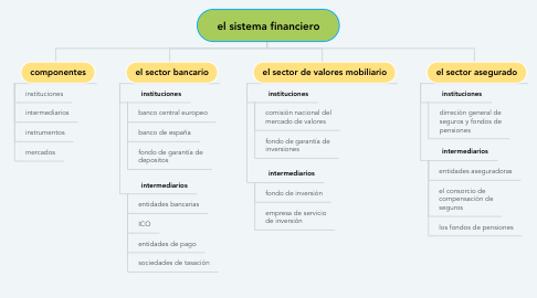 Mind Map: el sistema financiero