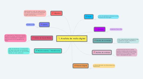 Mind Map: Analista de mídia digital