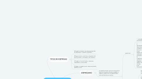 Mind Map: EMPRESARIO Y TIPOS DE EMPRESAS