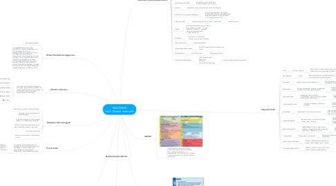Mind Map: ANATOMIE Les 1: Klinisch redeneren