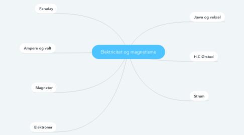 Mind Map: Elektricitet og magnetisme