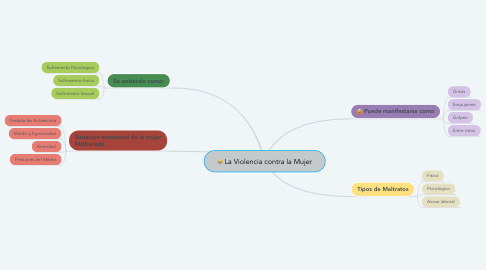 Mind Map: La Violencia contra la Mujer