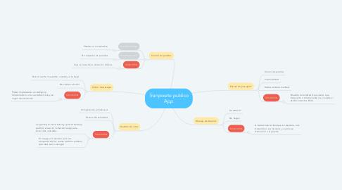 Mind Map: Tranposrte publico App