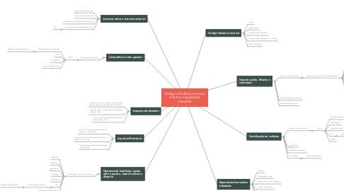 Mind Map: Código tributário nacional, tributos e legislação tributária