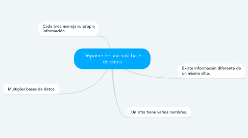 Mind Map: Disponer de una sola base de datos