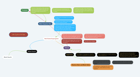 Mind Map: Life Cycle of A Star