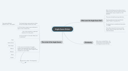 Mind Map: Anglo-Saxon Britain
