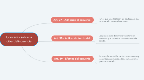 Mind Map: Convenio sobre la ciberdelincuencia